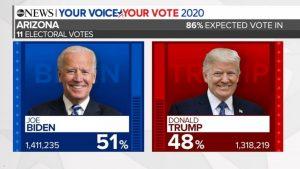 Biden vs Trump: election night news coverage